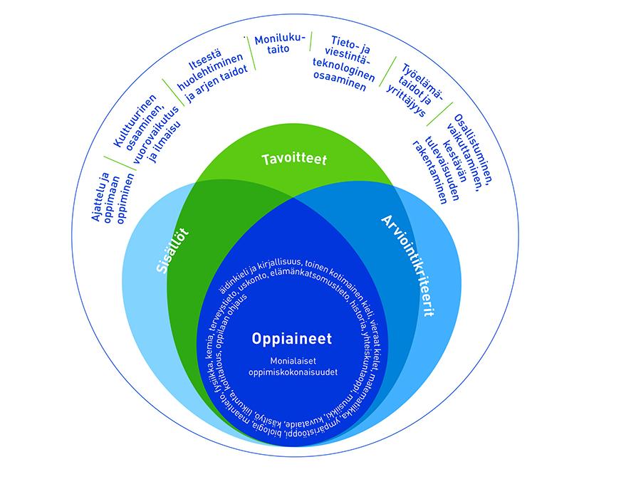 Oppiaineet ja laaja-alainen osaaminen kaaviokuva
